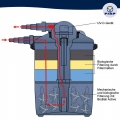 Material biofiltrant pentru FIAP Pond Active #2827-3